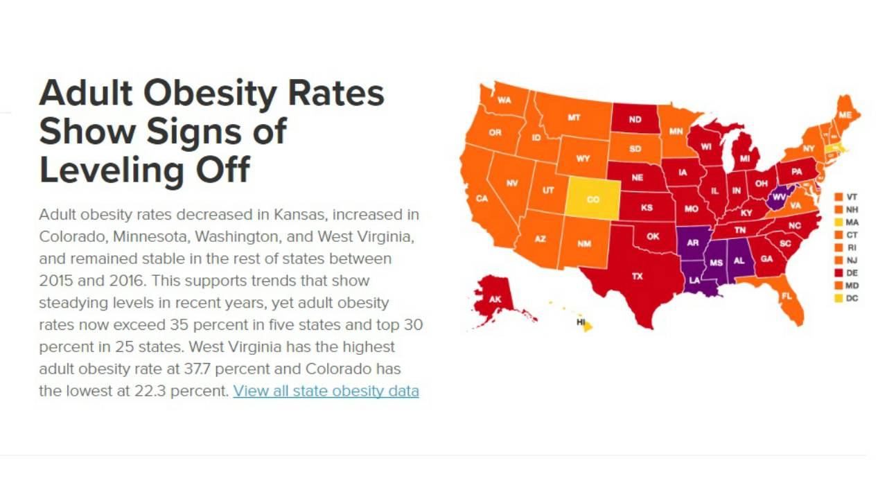 Obesity Rate in Mississippi Not Improving