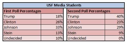 USF Poll