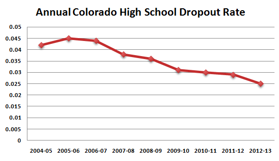 dropout_rate_over_time.png