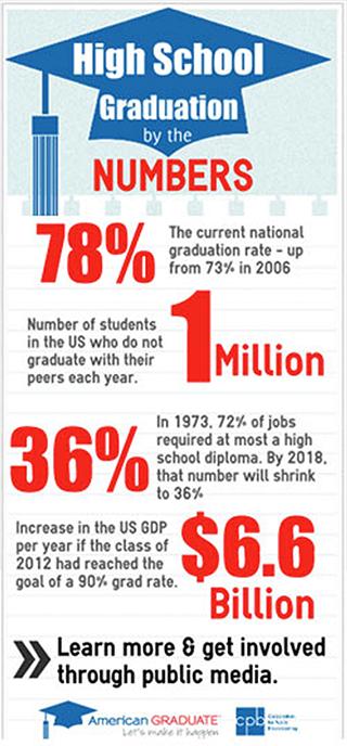 American Graduate Info Graphic