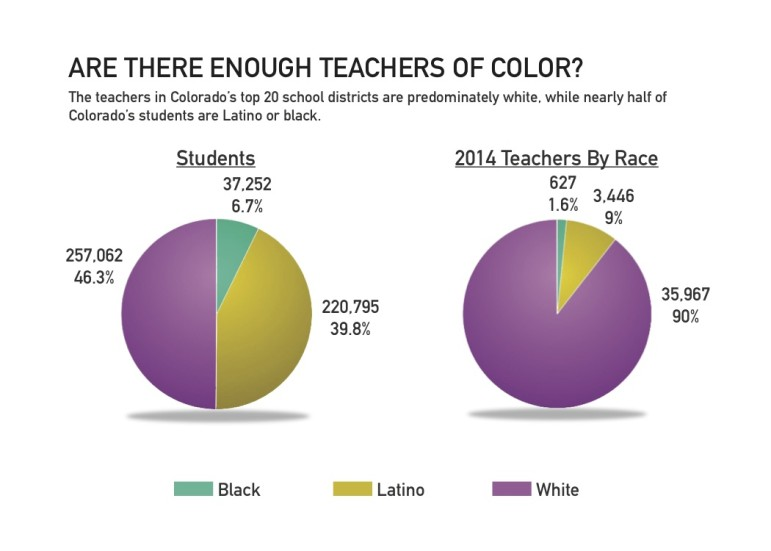 Student to teacher rates based on race of each.