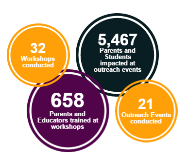 infographic; parents; teachers; students; pbs; pbs socal; outreach; resources