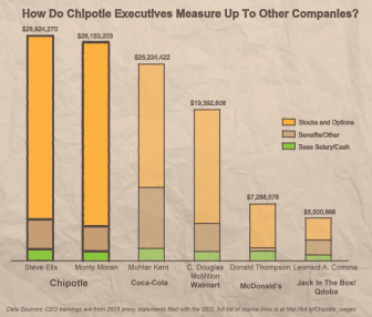 How do Chipotle's CEOs' pay measure up to other companies chief executives'?