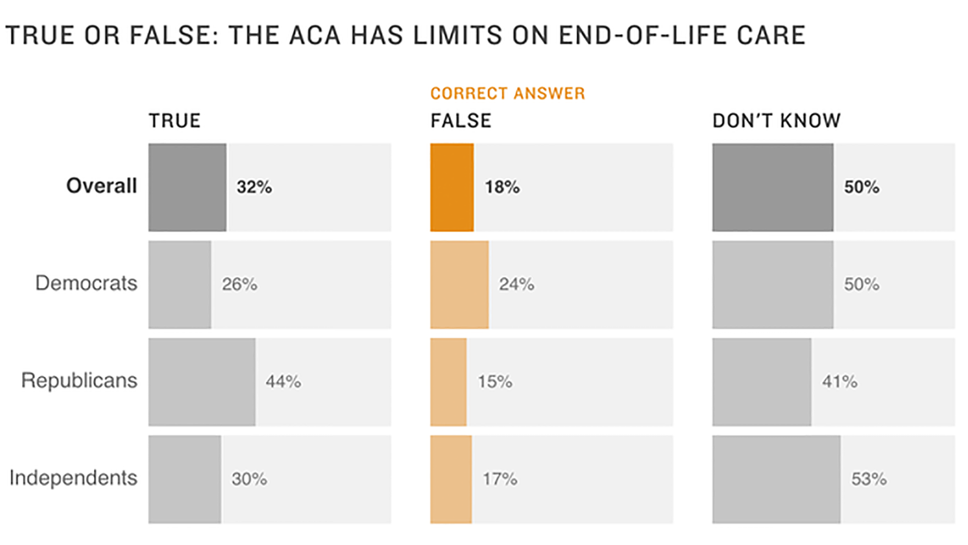 We asked people what they know about Obamacare