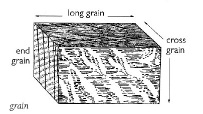 Grain, Cross/End/Long