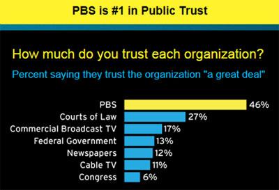Public Trust in PBS
