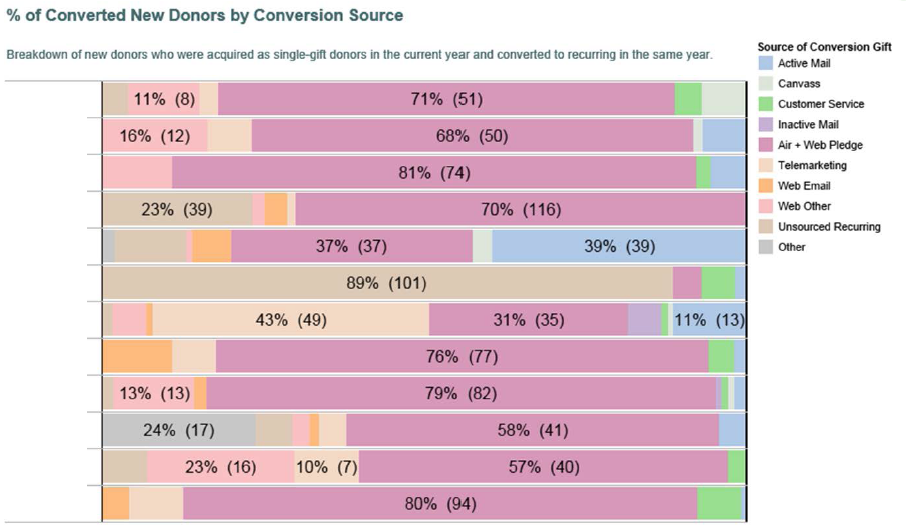 graph showing percentage of converted new donors by conversion source
