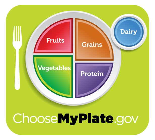 Mindful Eating MyPlate