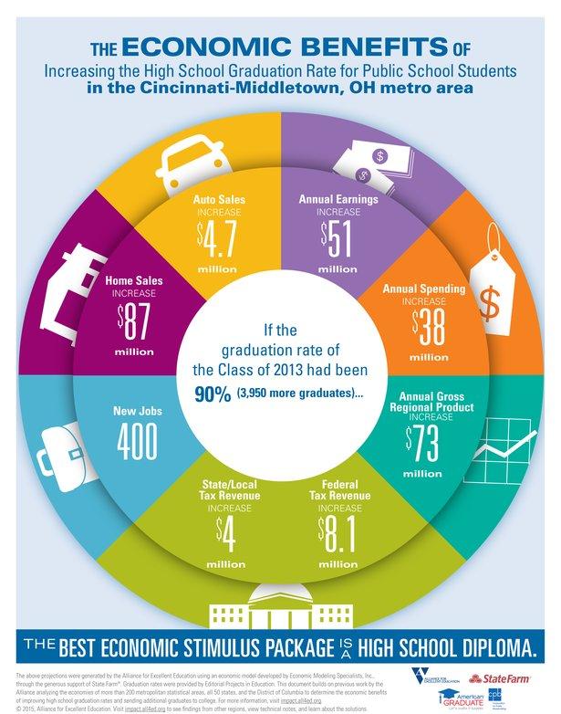 AmericanGraduate-Infographic2015-CET.jpg