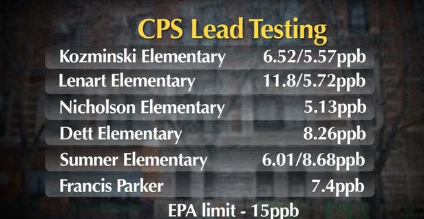 CPS Lead Testing Schools.png