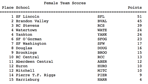 Class AA Friday Female Scores.png