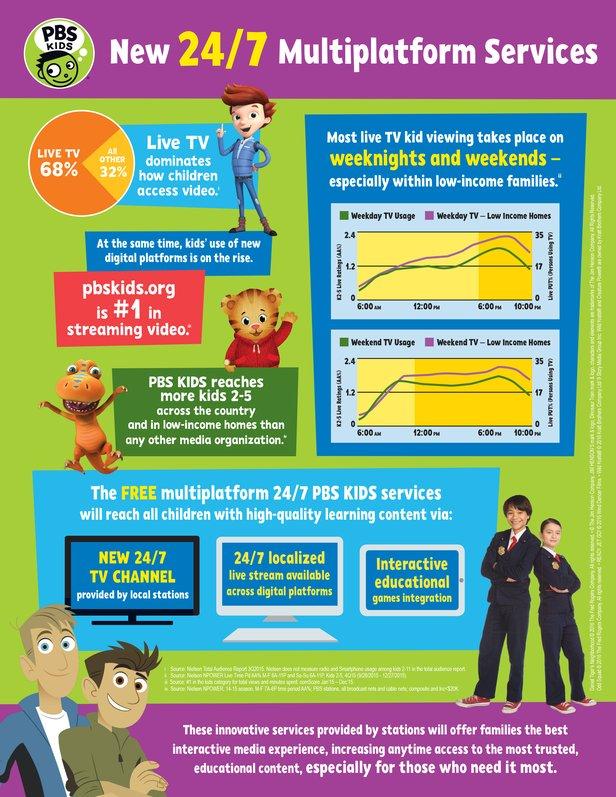 RMPPBS KIDS 24-7 Infographic