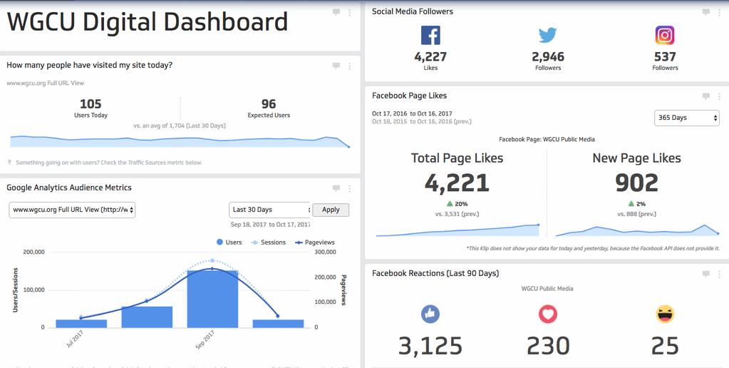 the WGCU Digital dashboard