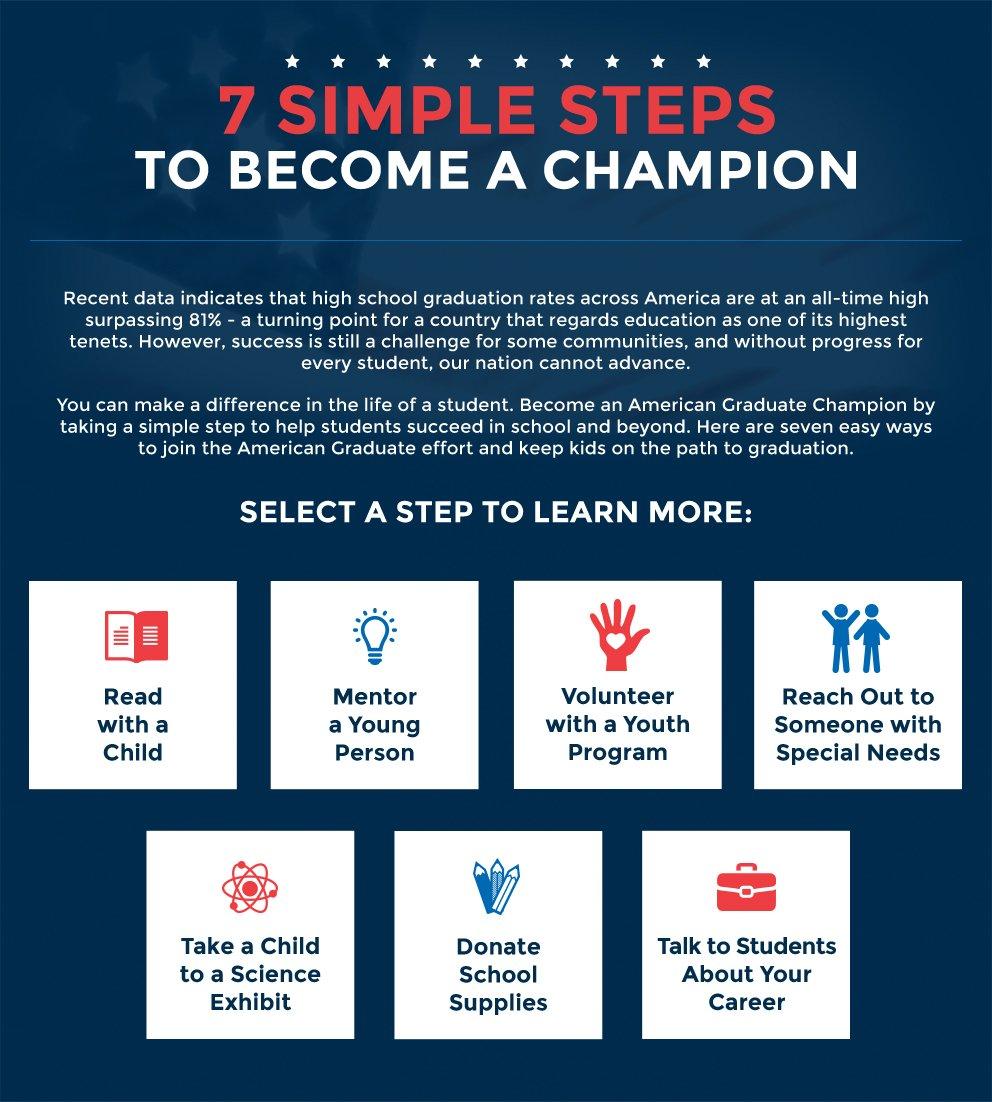 Seven Simple Steps