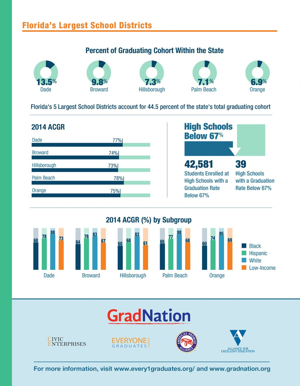 Florida-GradNation-2016-PG2.jpg