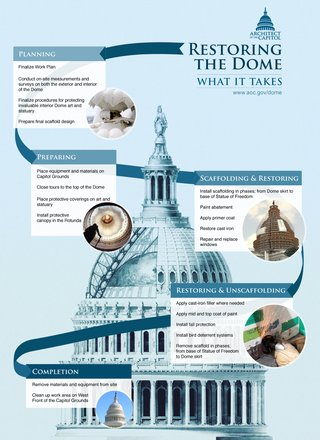 Restoring the Dome Graphic