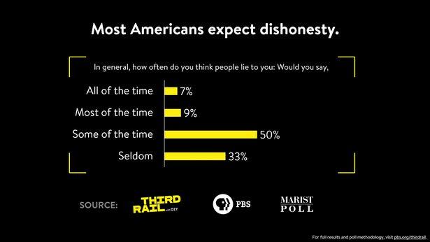 v2_Americans_Expect_Dishonesty_1920 x 1080.jpg