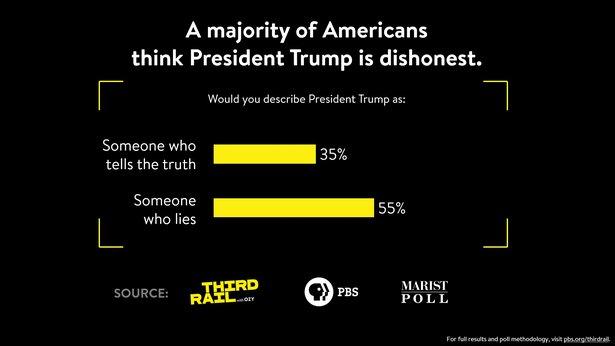 v2_Americans_Think_Trump_Dishonest_1920 x 1080.jpg