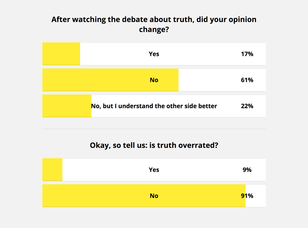 Question 1: after watching the debate about truth, did your opinion change? Answers: Yes: 17%, No: 61%; No, but I understand the other side better: 22%. Question 2: Okay, so tell us: is truth overrated? Answers: Yes: 9%, No: 91%