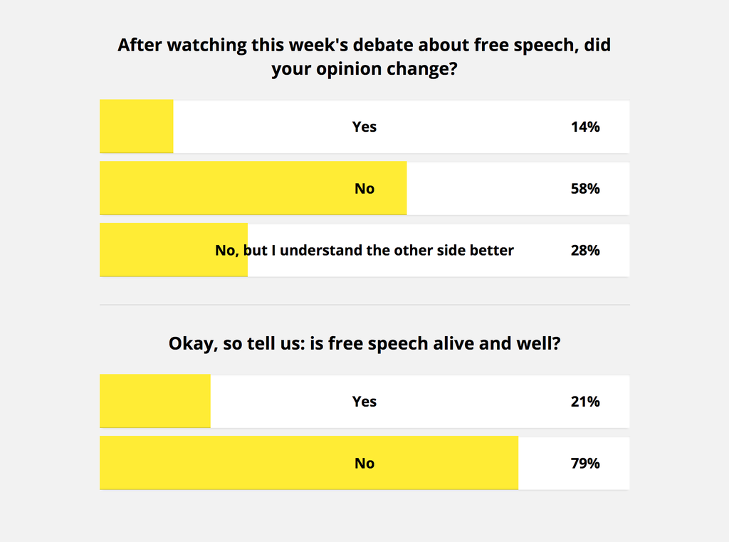 Question 1: after watching this week's debate about free speech, did your opinion change? Answers: Yes: 14%, No: 58%; No, but I understand the other side better: 28%. Question 2: Okay, so tell us: is free speech alive and well? Answers: Yes: 21%, No: 79%