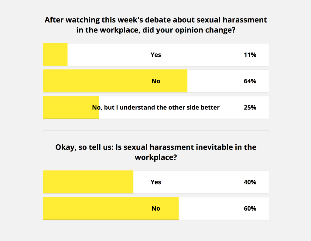 Dive into the Debate. Poll results: sexual harassment in the workplace ...