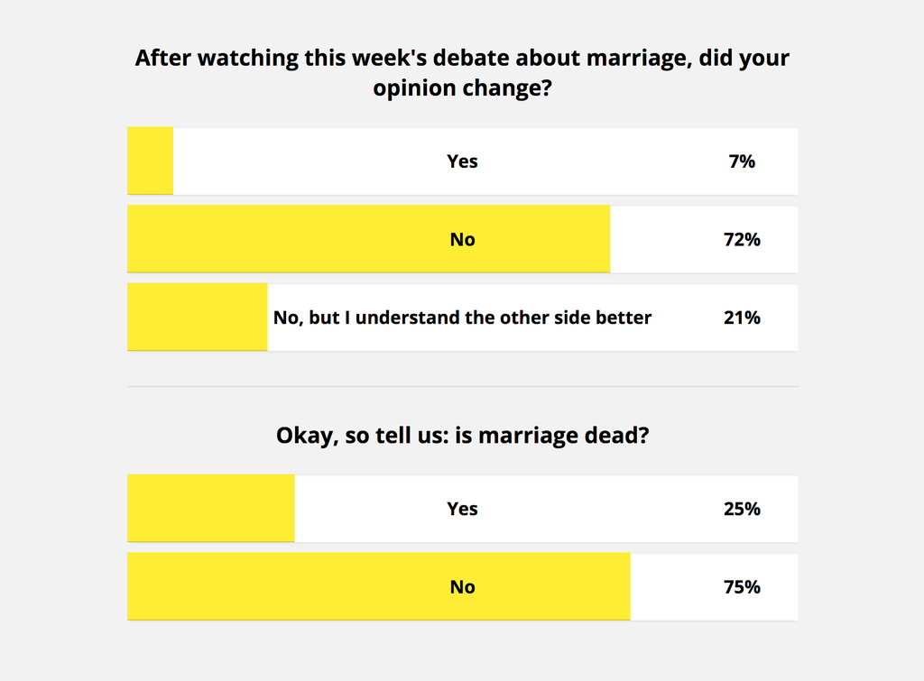 Question 1: after watching this week's debate about marriage, did your opinion change? Answers: Yes: 7%, No: 72%; No, but I understand the other side better: 21%. Question 2: Okay, so tell us: is marriage dead? Answers: Yes: 25%, No: 75%