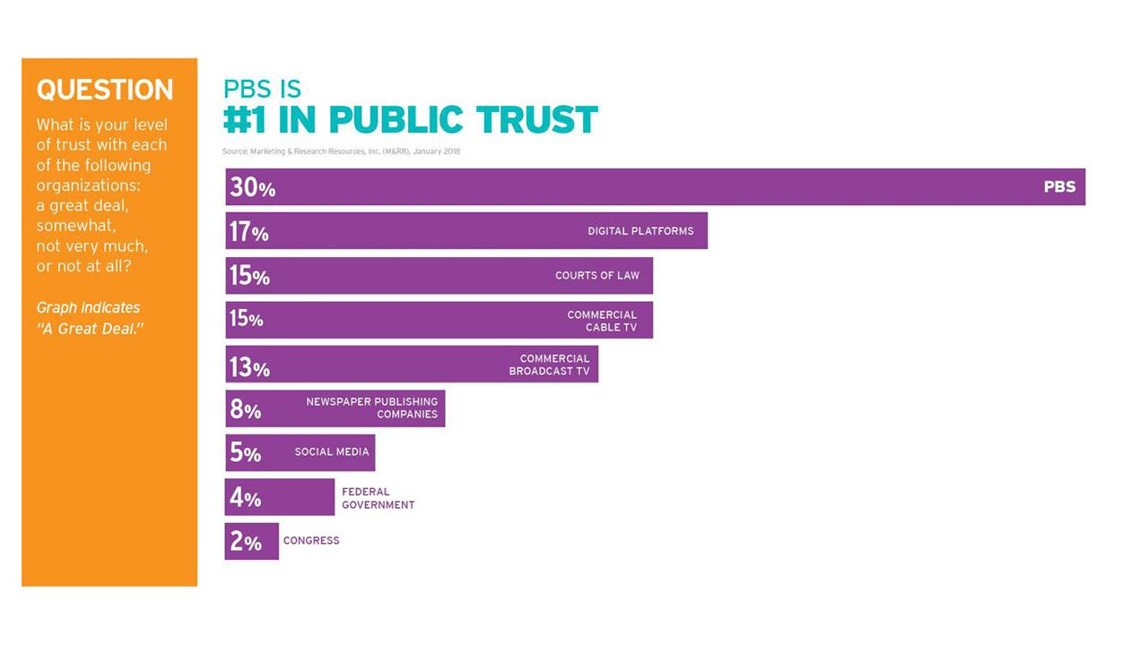 most trusted americans