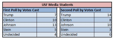 USF Poll numbers