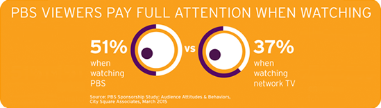 PBS Viewers pay full attention when watching infographic