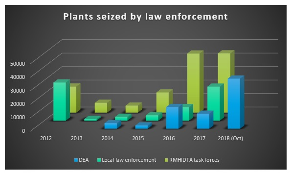 This chart shows the numbers of marijuana plants that have been seized by law enforcement annually.