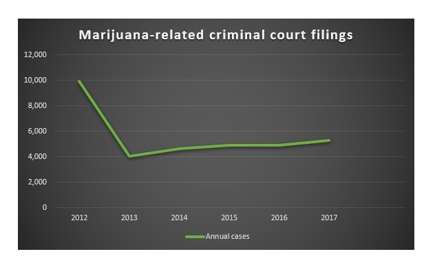 This chart shows all marijuana-related court case filings have dropped since 2012