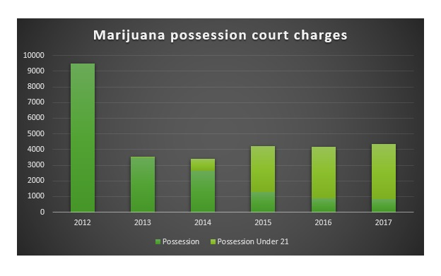 This chart shows marijuana possession charges have dropped 54% in Colorado since 2012.