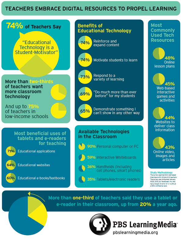 PBSLM - infographic 2013.png