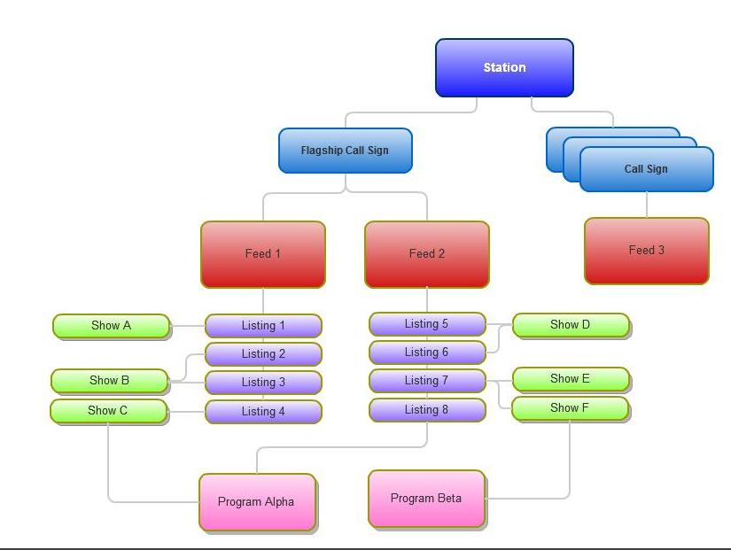 TV Schedules API