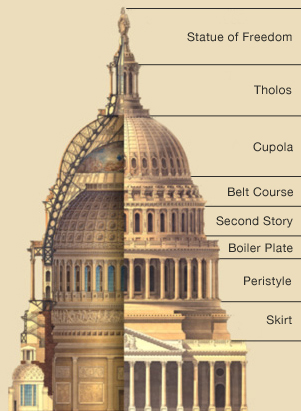 Capitol Dome Diagram