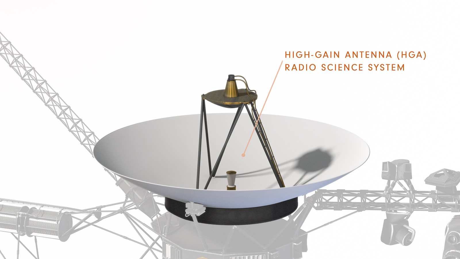 Diagram of Voyager showing High Gain Antenna