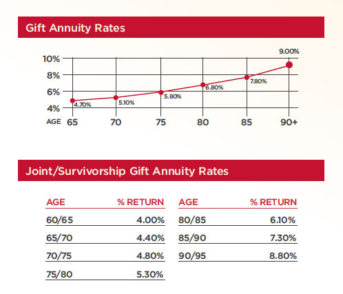 Annuity Rates