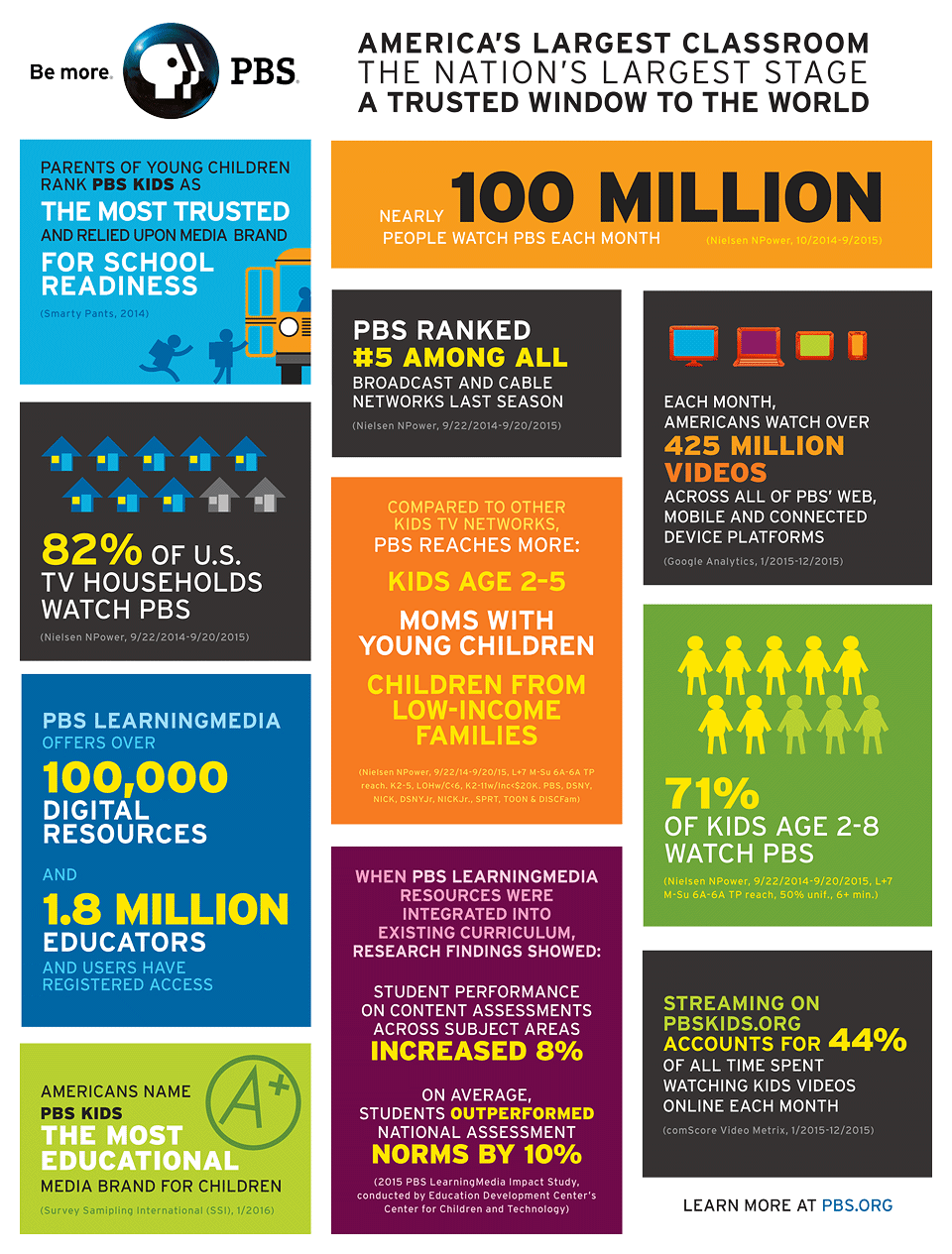 Infographic showing facts about PBS