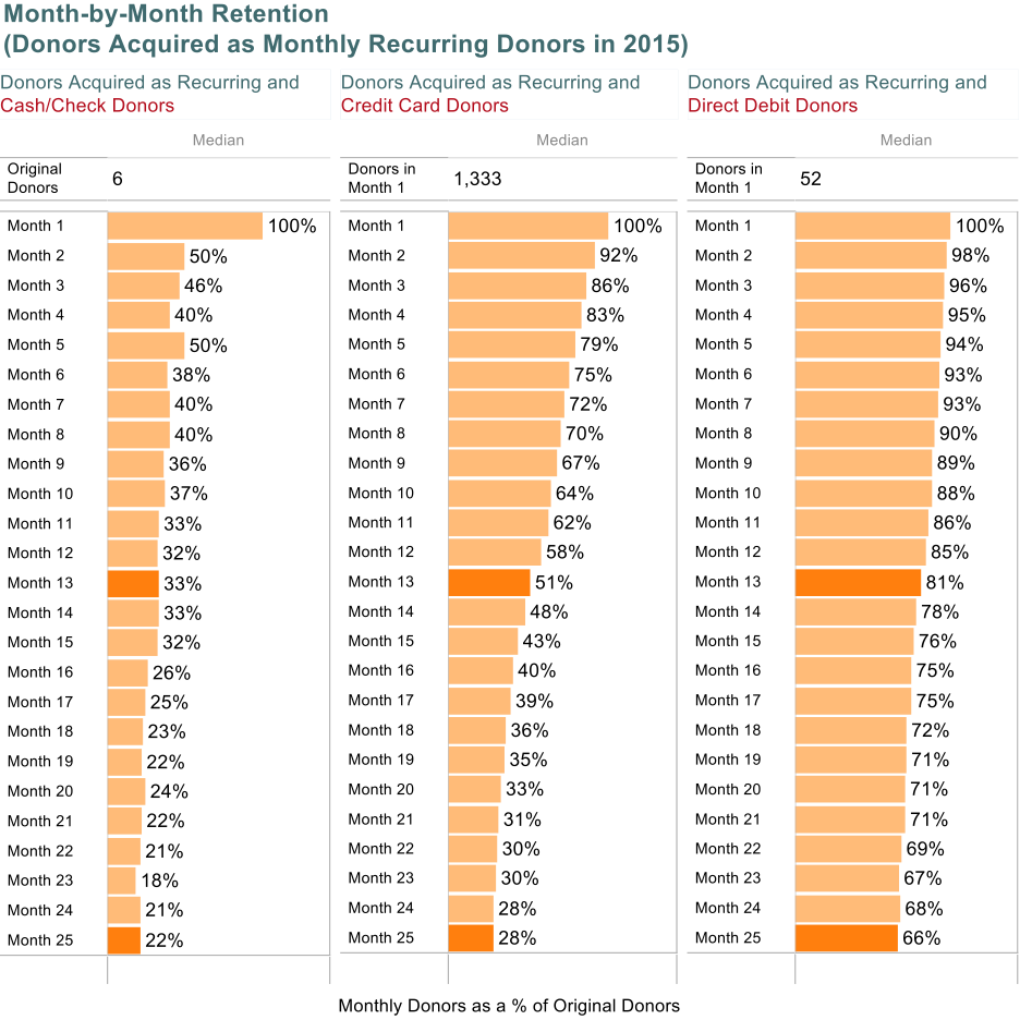 month-by-month retention (donors acquired as monthly recurring donors in 2015
