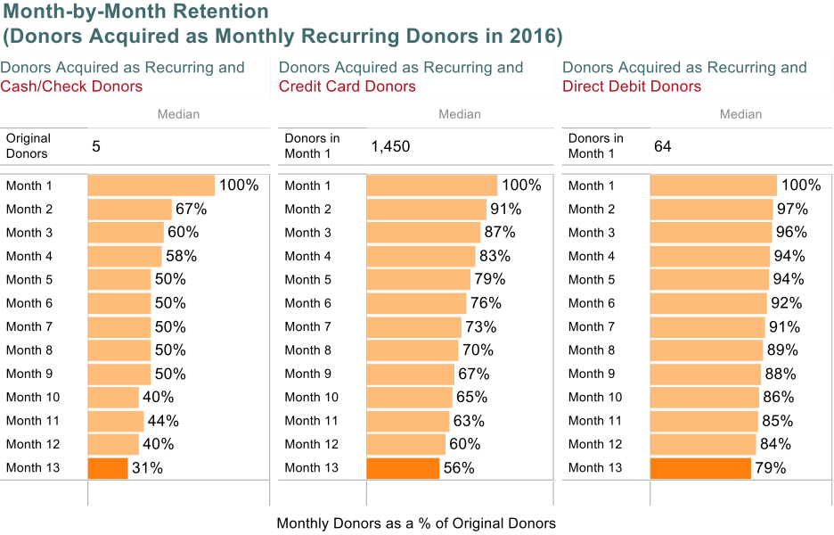 month-by-month retention (donors acquired as monthly recurring donors in 2016)