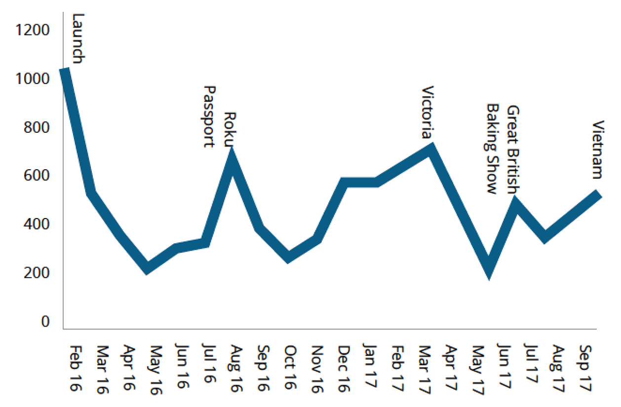 chart showing KLRU's Passport activations by month