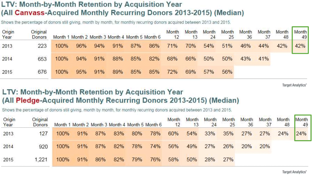 Long-Term Retention Trends – Canvass and Pledge Monthly Recurring Acquired Donors