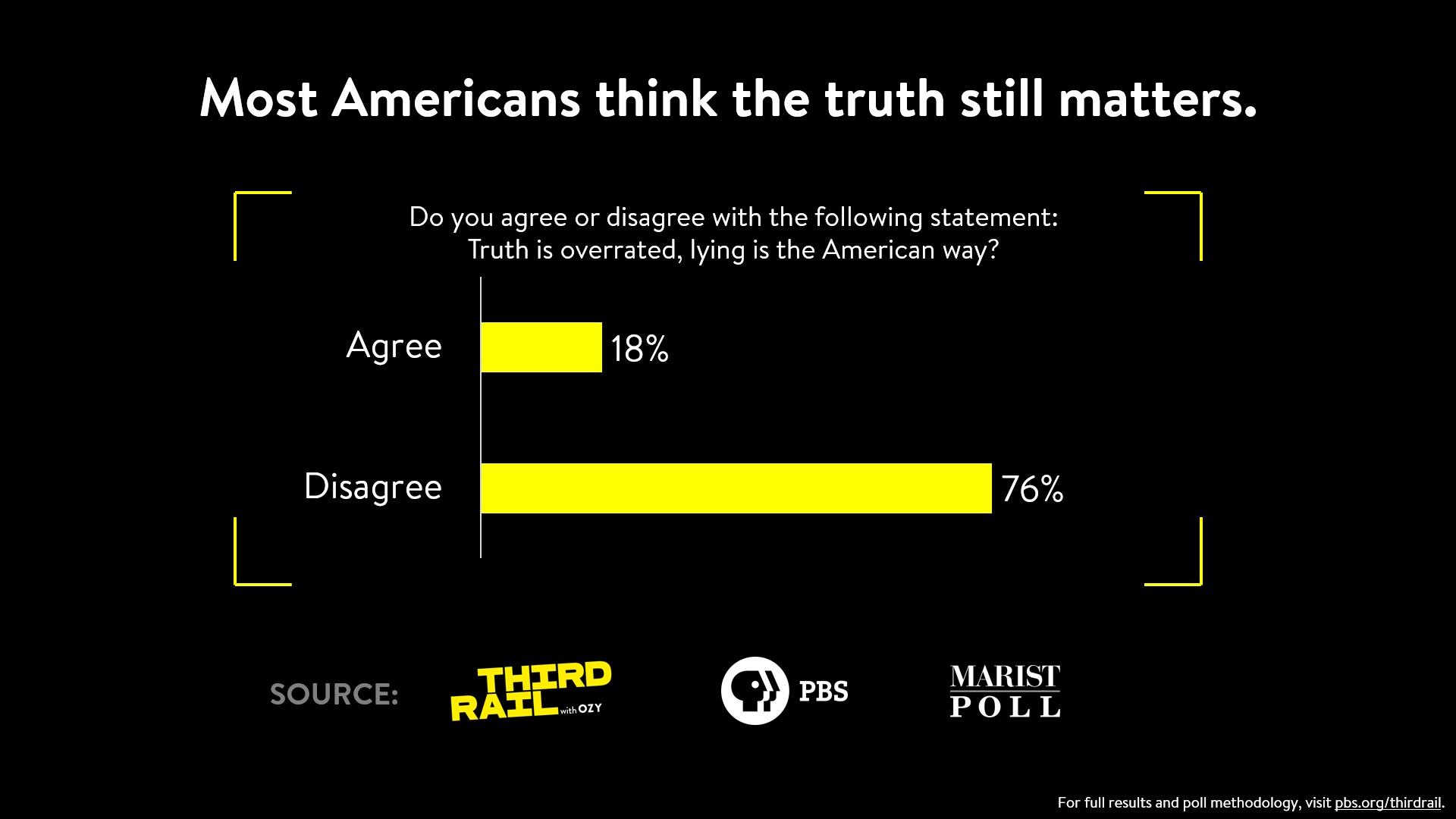 Two-Thirds of Americans Believe Marriage is Inevitable
