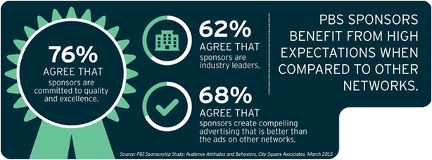 PBS Sponsors Benefit from high expectations when compared to other networks (infographic)