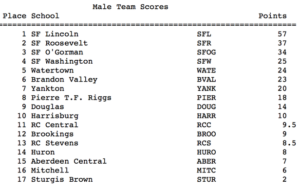 Class AA Friday Male Scores.png