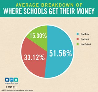 Where schools get money