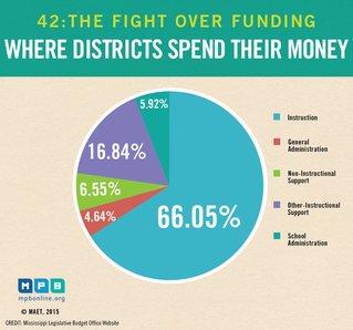 How school spend money