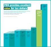 2016_TRUST-charts_Tax-Dollars-t.jpg