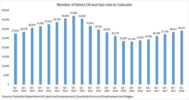 Data from the Colorado Department of Labor and Employment shows direct oil and gas employment estimates from 2012 to present