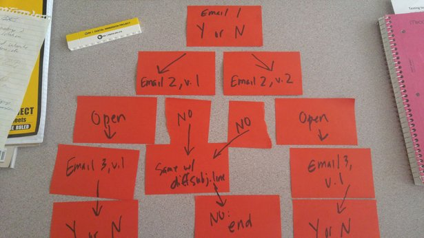 email planning image
